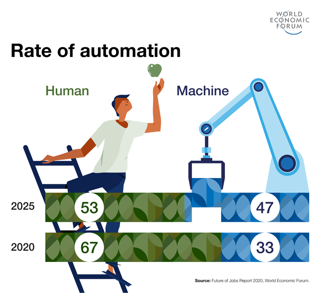 In the next five years, 85 million people will be replaced by robotic workers