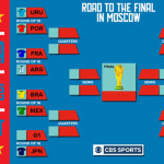 FIFA World Cup knockout stage is starting from today