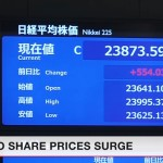 Tokyo's Nikkei Average finished at 23,873, up 2.4 percent, from the previous day's close